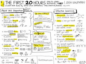 Cómo aprender cualquier cosa en 20 horas